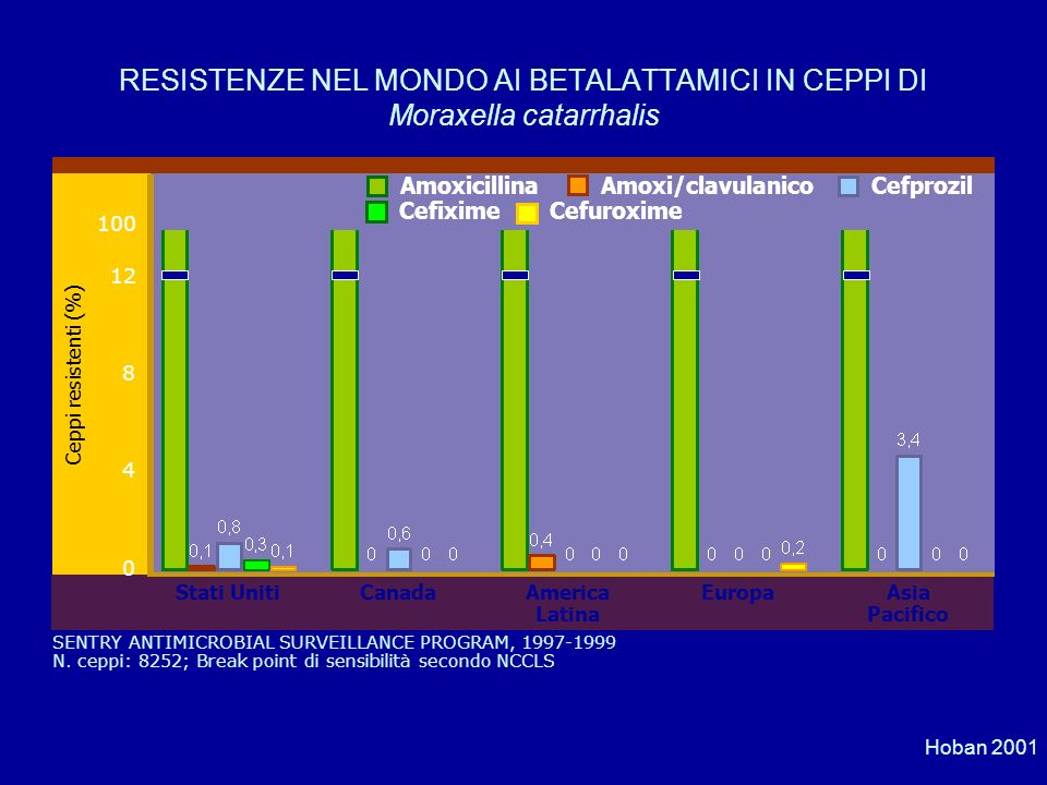 Hoban 2001 SENTRY ANTIMICROBIAL SURVEILLANCE PROGRAM, 1997-1999 N. ceppi: 8252; Break point di sensibilità secondo NCCLS Ceppi resistenti (%) Stati Un