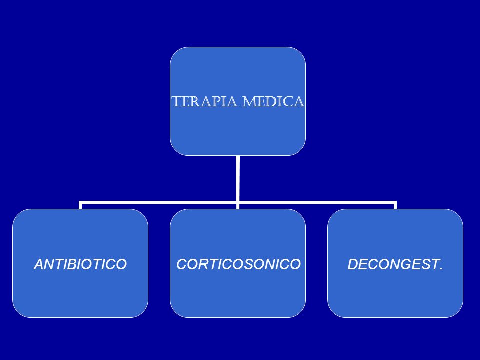 TERAPIA MEDICA ANTIBIOTICOCORTICOSONICODECONGEST.