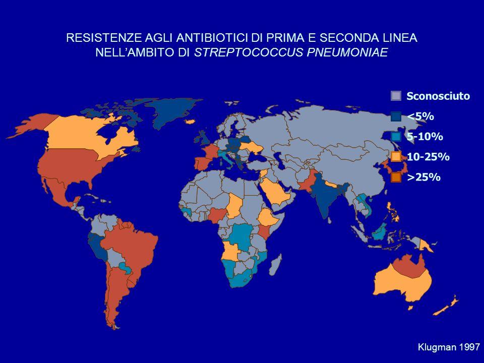 2 4 8 6 Resistenze (%) S.