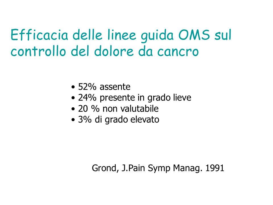 Efficacia delle linee guida OMS sul controllo del dolore da cancro 52% assente 24% presente in grado lieve 20 % non valutabile 3% di grado elevato Gro