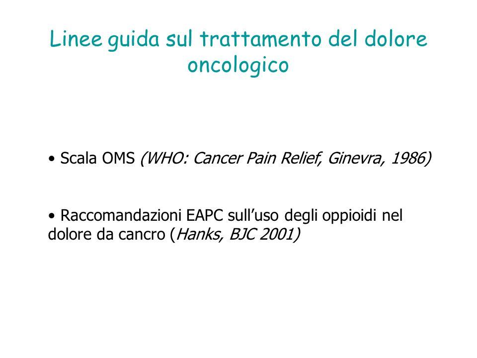 Linee guida OMS per il trattamento del dolore cronico da cancro (WHO: Cancer Pain Relief, Ginevra, 1986) 1° gradino: non oppioidi (FANS, paracetamolo….) +/- adiuvanti 2° gradino: oppioidi minori (Codeina, Tramadolo) +/- non oppiodi +/- adiuvanti 3° gradino oppiodi maggiori (Morfina, Fentanil, ossicodone, +/-non oppiodi Metadone, Buprenorfina…) +/- adiuvanti