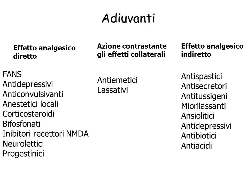 Adiuvanti Effetto analgesico diretto FANS Antidepressivi Anticonvulsivanti Anestetici locali Corticosteroidi Bifosfonati Inibitori recettori NMDA Neur