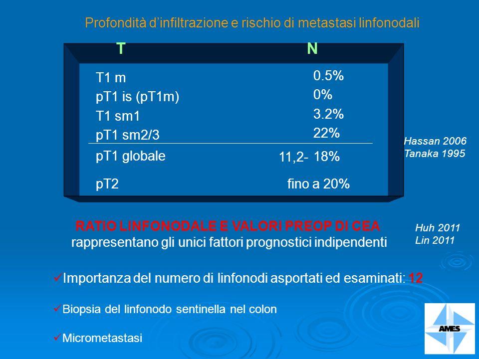 Profondità dinfiltrazione e rischio di metastasi linfonodali Importanza del numero di linfonodi asportati ed esaminati: 12 Biopsia del linfonodo senti