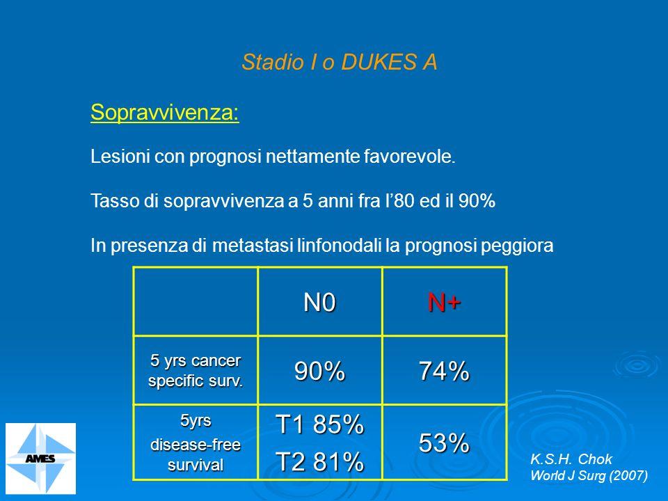 Sopravvivenza: Lesioni con prognosi nettamente favorevole. Tasso di sopravvivenza a 5 anni fra l80 ed il 90% In presenza di metastasi linfonodali la p