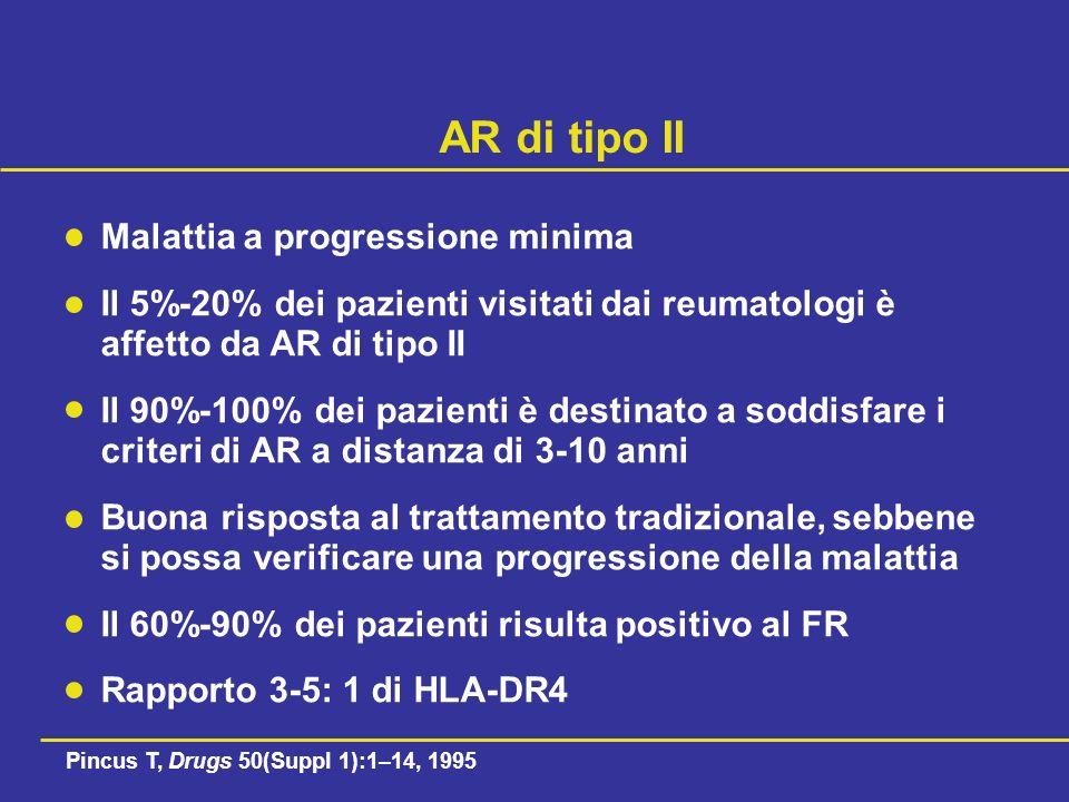 AR di tipo II Malattia a progressione minima Il 5%-20% dei pazienti visitati dai reumatologi è affetto da AR di tipo II Il 90%-100% dei pazienti è destinato a soddisfare i criteri di AR a distanza di 3-10 anni Buona risposta al trattamento tradizionale, sebbene si possa verificare una progressione della malattia Il 60%-90% dei pazienti risulta positivo al FR Rapporto 3-5: 1 di HLA-DR4 Pincus T, Drugs 50(Suppl 1):1–14, 1995