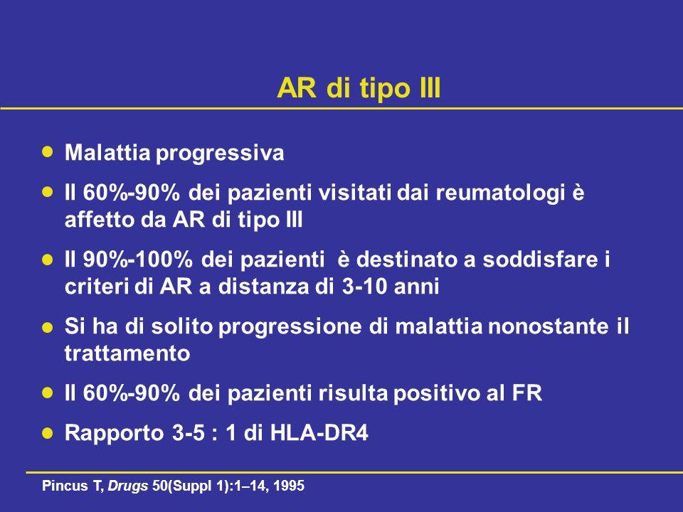 AR di tipo III Malattia progressiva Il 60%-90% dei pazienti visitati dai reumatologi è affetto da AR di tipo III Il 90%-100% dei pazienti è destinato a soddisfare i criteri di AR a distanza di 3-10 anni Si ha di solito progressione di malattia nonostante il trattamento Il 60%-90% dei pazienti risulta positivo al FR Rapporto 3-5 : 1 di HLA-DR4 Pincus T, Drugs 50(Suppl 1):1–14, 1995