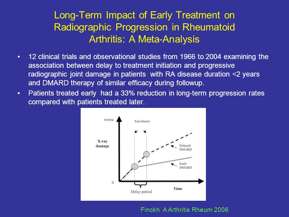 Long-Term Impact of Early Treatment on Radiographic Progression in Rheumatoid Arthritis: A Meta-Analysis 12 clinical trials and observational studies