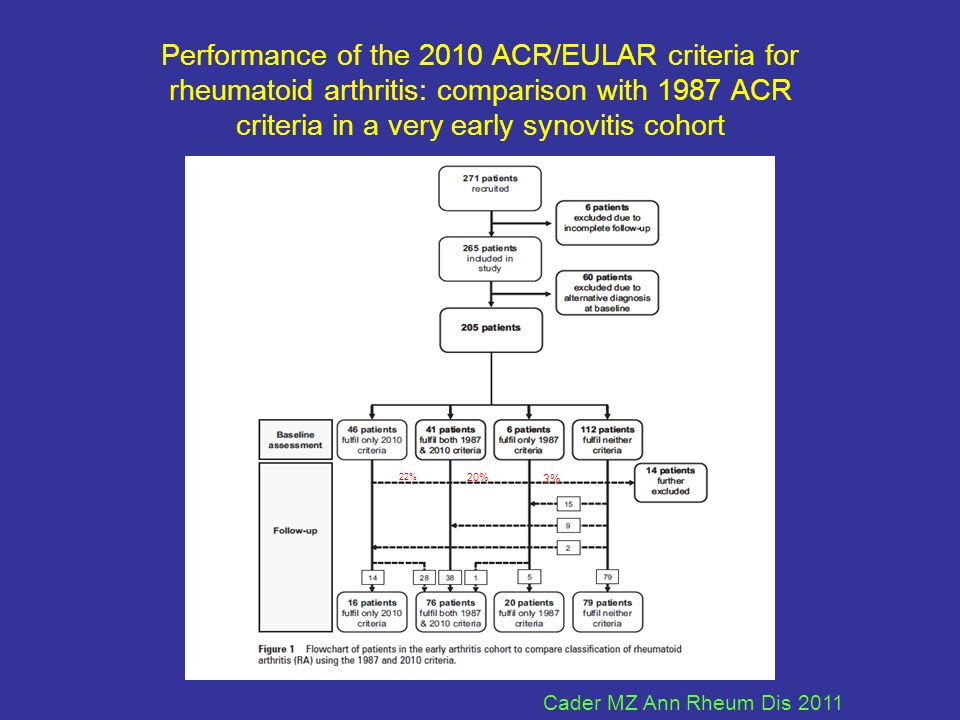 Performance of the 2010 ACR/EULAR criteria for rheumatoid arthritis: comparison with 1987 ACR criteria in a very early synovitis cohort 22% 20% 3% Cad