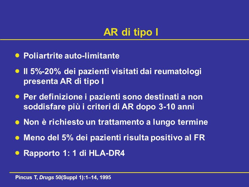 AR di tipo I Poliartrite auto-limitante Il 5%-20% dei pazienti visitati dai reumatologi presenta AR di tipo I Per definizione i pazienti sono destinati a non soddisfare più i criteri di AR dopo 3-10 anni Non è richiesto un trattamento a lungo termine Meno del 5% dei pazienti risulta positivo al FR Rapporto 1: 1 di HLA-DR4 Pincus T, Drugs 50(Suppl 1):1–14, 1995
