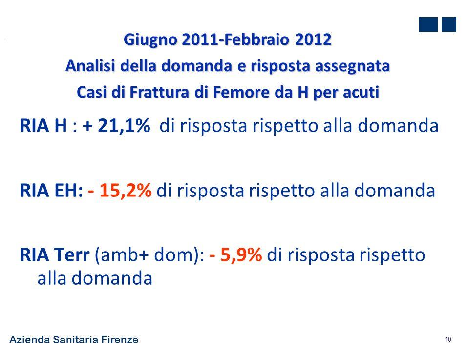 Azienda Sanitaria Firenze 10 RIA H : + 21,1% di risposta rispetto alla domanda RIA EH: - 15,2% di risposta rispetto alla domanda RIA Terr (amb+ dom):