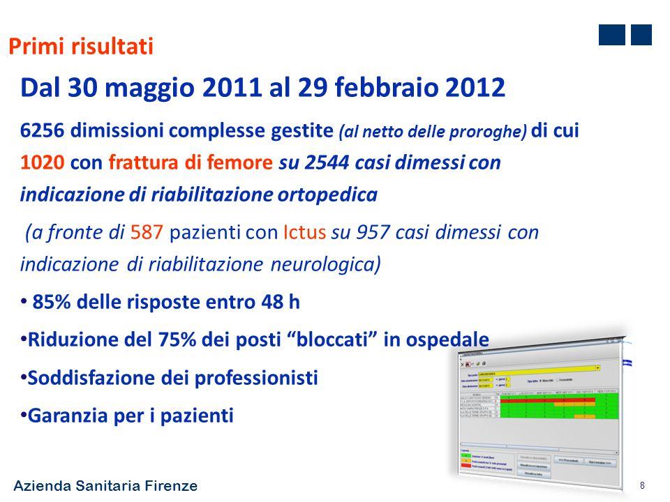 Azienda Sanitaria Firenze 8 Primi risultati Dal 30 maggio 2011 al 29 febbraio 2012 6256 dimissioni complesse gestite (al netto delle proroghe) di cui