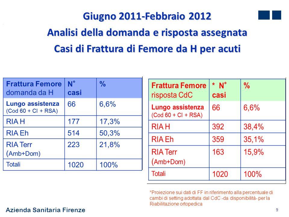 Azienda Sanitaria Firenze 10 RIA H : + 21,1% di risposta rispetto alla domanda RIA EH: - 15,2% di risposta rispetto alla domanda RIA Terr (amb+ dom): - 5,9% di risposta rispetto alla domanda Giugno 2011-Febbraio 2012 Analisi della domanda e risposta assegnata Casi di Frattura di Femore da H per acuti