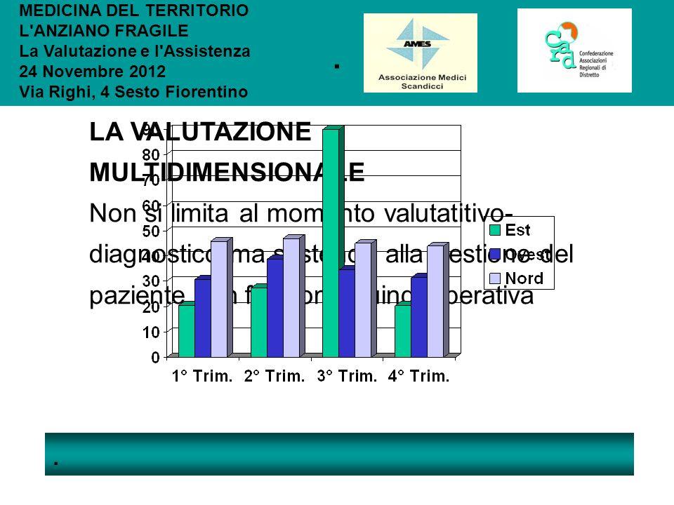 .. MEDICINA DEL TERRITORIO L'ANZIANO FRAGILE La Valutazione e l'Assistenza 24 Novembre 2012 Via Righi, 4 Sesto Fiorentino LA VALUTAZIONE MULTIDIMENSIO