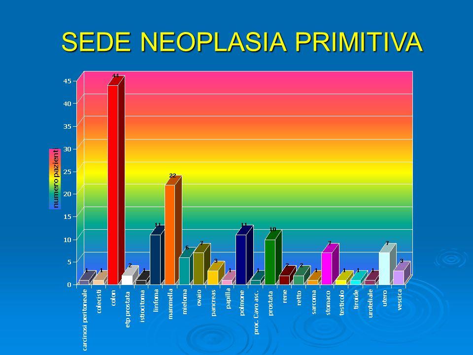 SEDE NEOPLASIA PRIMITIVA