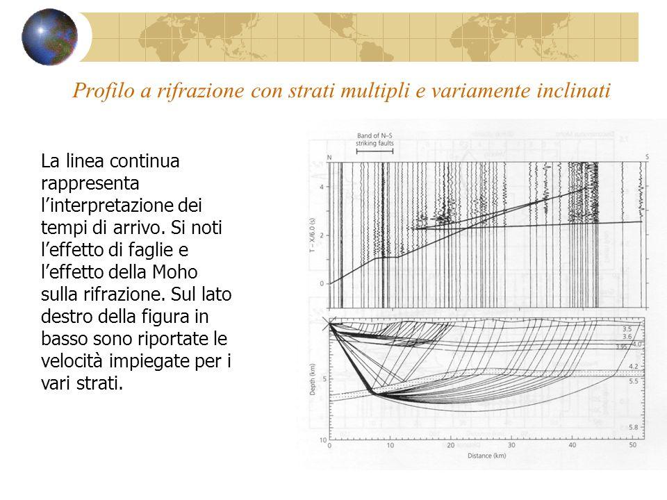 Profilo a rifrazione con strati multipli e variamente inclinati La linea continua rappresenta linterpretazione dei tempi di arrivo. Si noti leffetto d