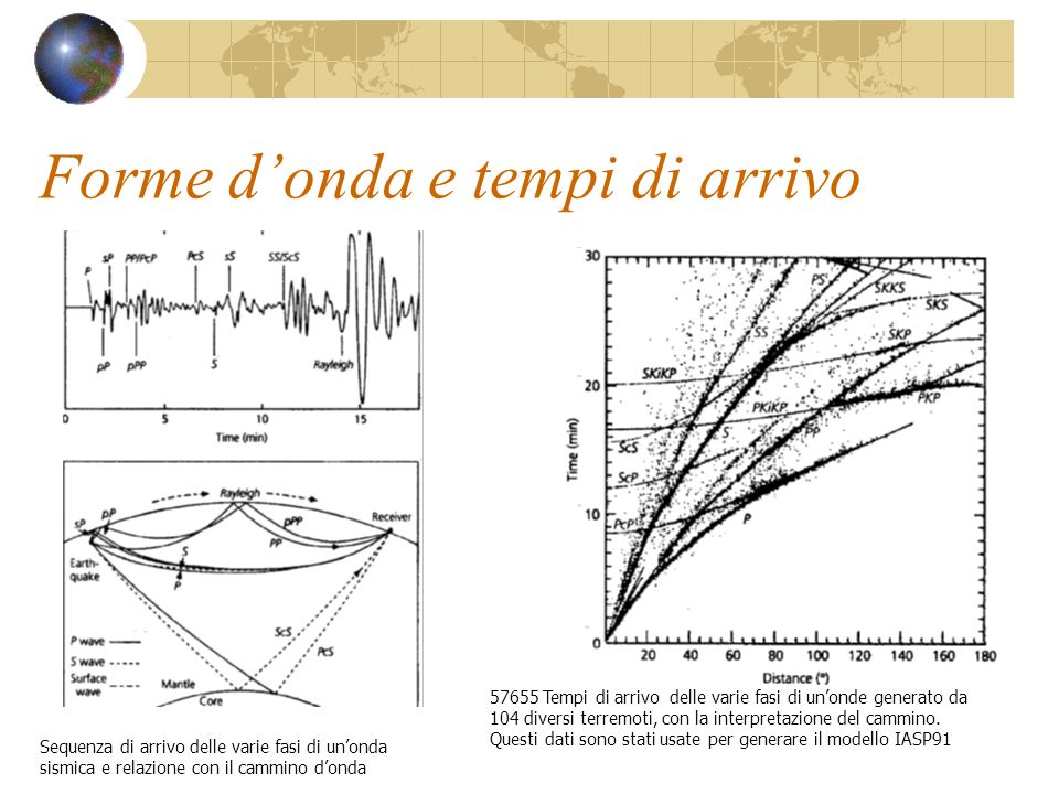 Forme donda e tempi di arrivo Sequenza di arrivo delle varie fasi di unonda sismica e relazione con il cammino donda 57655 Tempi di arrivo delle varie
