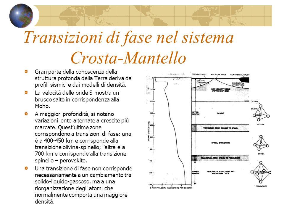 Transizioni di fase nel sistema Crosta-Mantello Gran parte della conoscenza della struttura profonda della Terra deriva da profili sismici e dai model
