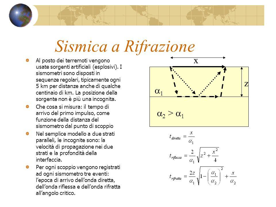 Sismica a Rifrazione Al posto dei terremoti vengono usate sorgenti artificiali (esplosivi). I sismometri sono disposti in sequenze regolari, tipicamen