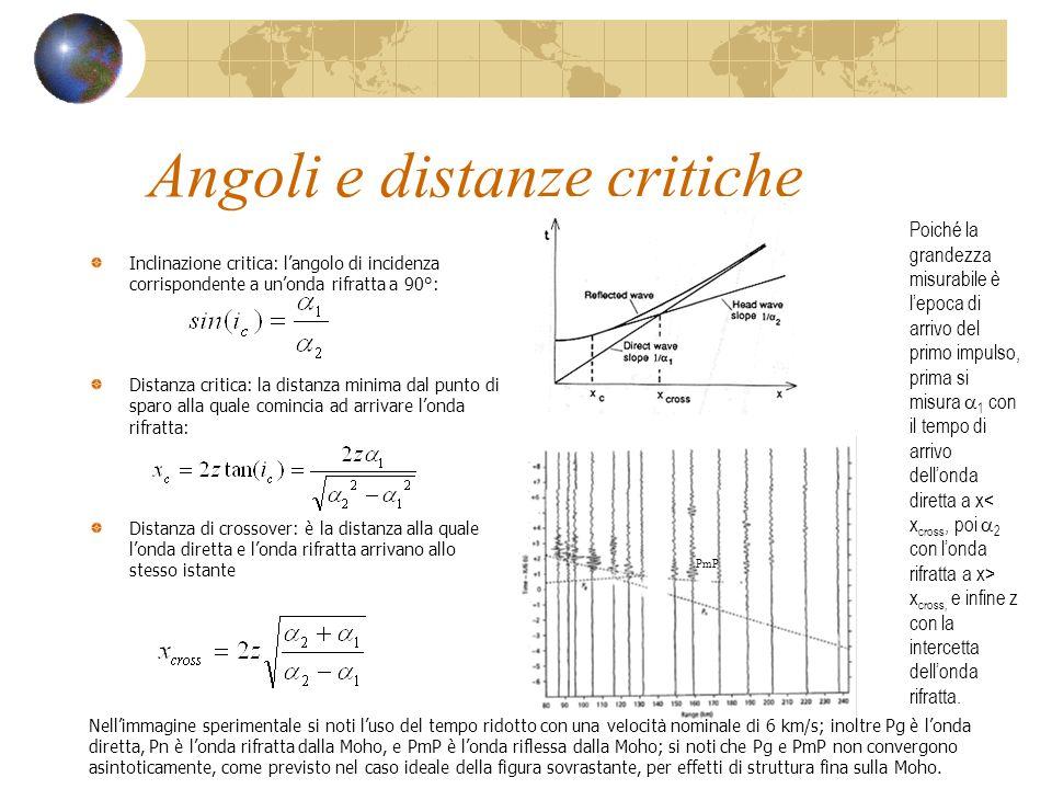 Angoli e distanze critiche Inclinazione critica: langolo di incidenza corrispondente a unonda rifratta a 90°: Distanza critica: la distanza minima dal