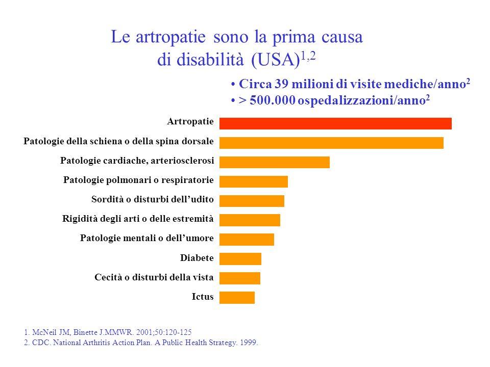 Le artropatie sono la prima causa di disabilità (USA) 1,2 Artropatie Patologie della schiena o della spina dorsale 024681012141618 Disabilità (%) Pato