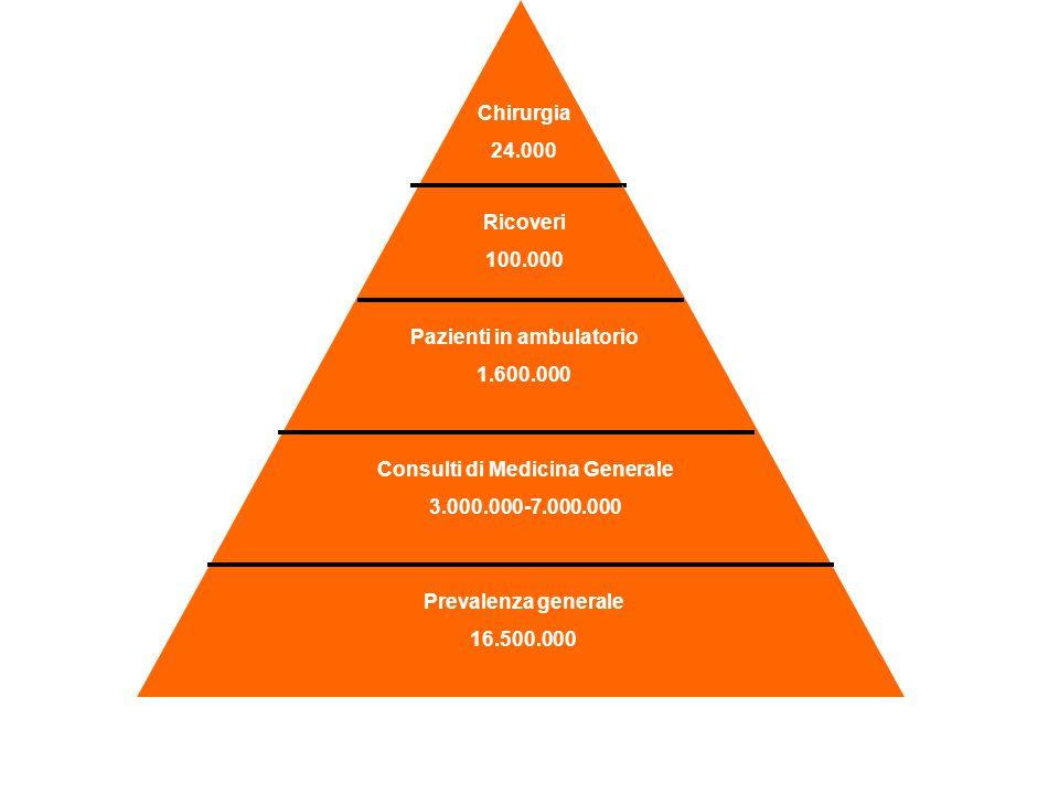 Chirurgia 24.000 Ricoveri 100.000 Pazienti in ambulatorio 1.600.000 Consulti di Medicina Generale 3.000.000-7.000.000 Prevalenza generale 16.500.000