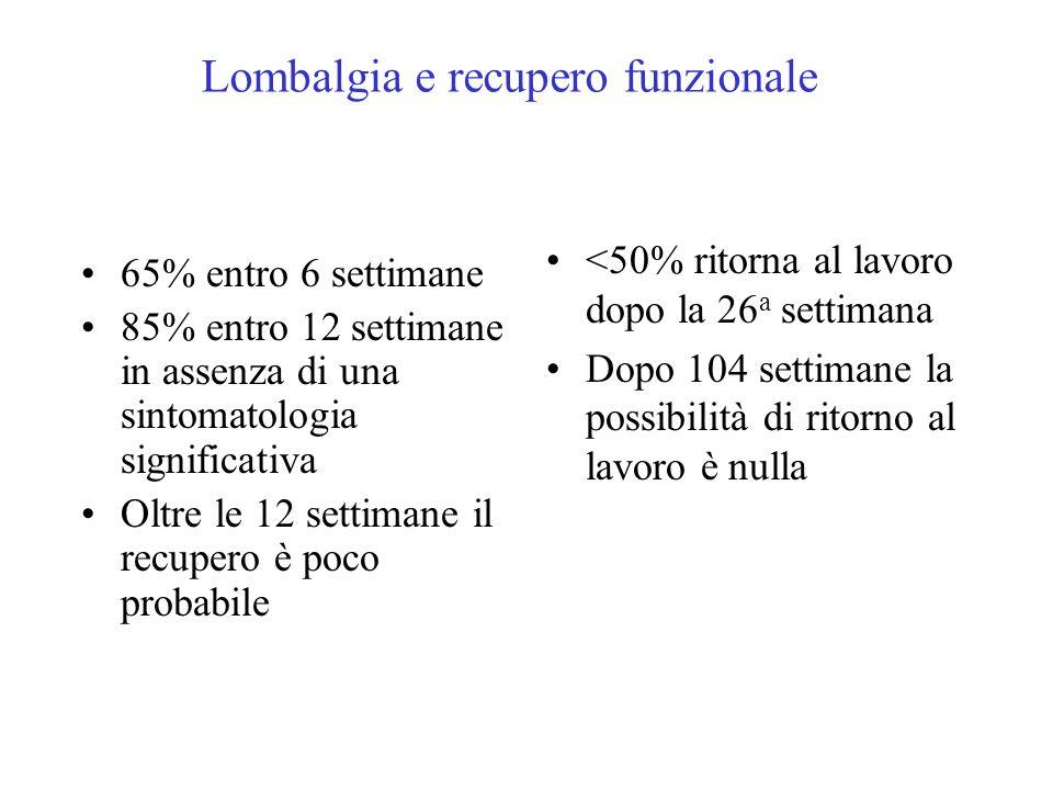 Lombalgia e recupero funzionale 65% entro 6 settimane 85% entro 12 settimane in assenza di una sintomatologia significativa Oltre le 12 settimane il r