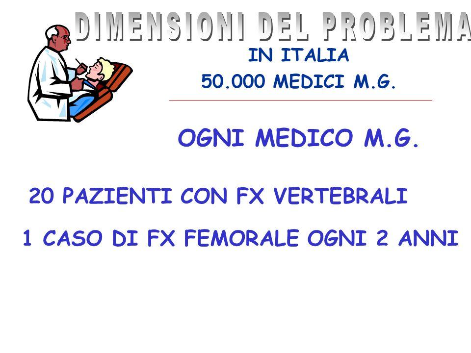 IN ITALIA 50.000 MEDICI M.G. OGNI MEDICO M.G. 20 PAZIENTI CON FX VERTEBRALI 1 CASO DI FX FEMORALE OGNI 2 ANNI