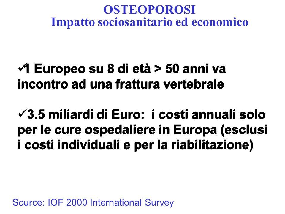OSTEOPOROSI Impatto sociosanitario ed economico 1 Europeo su 8 di età > 50 anni va incontro ad una frattura vertebrale 3.5 miliardi di Euro: i costi a
