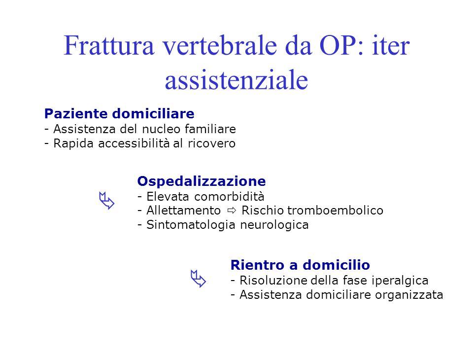 Frattura vertebrale da OP: iter assistenziale Paziente domiciliare - Assistenza del nucleo familiare - Rapida accessibilità al ricovero Ospedalizzazio