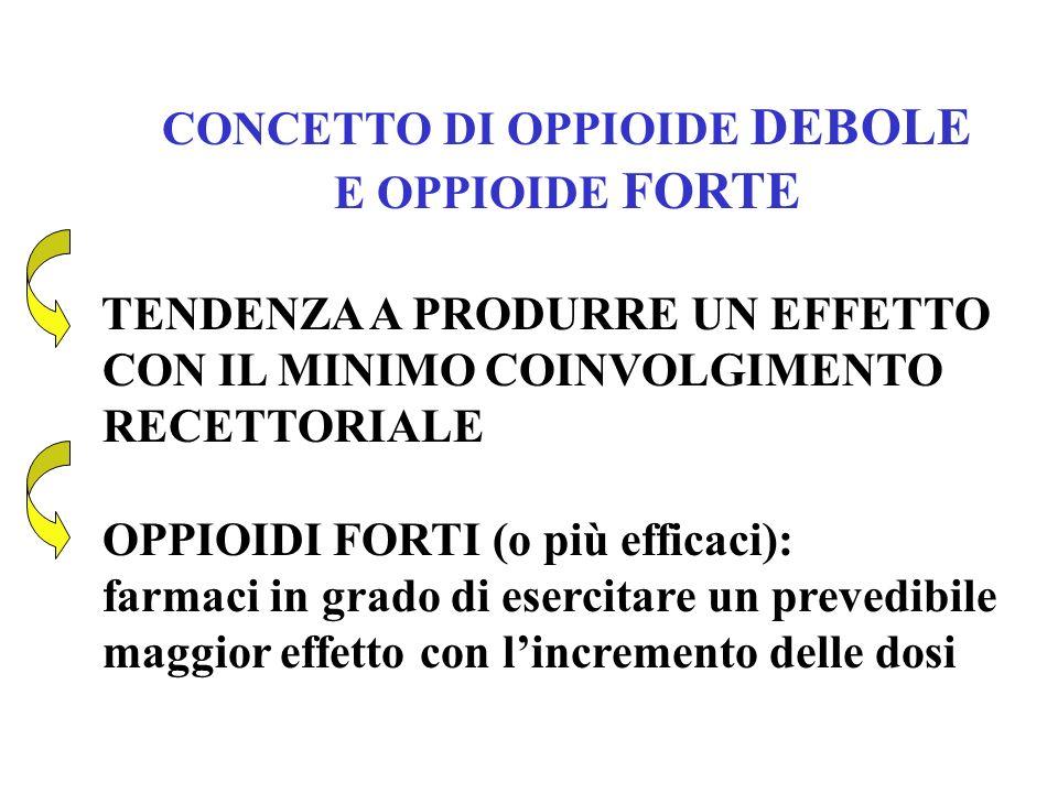 CONCETTO DI OPPIOIDE DEBOLE E OPPIOIDE FORTE TENDENZA A PRODURRE UN EFFETTO CON IL MINIMO COINVOLGIMENTO RECETTORIALE OPPIOIDI FORTI (o più efficaci):