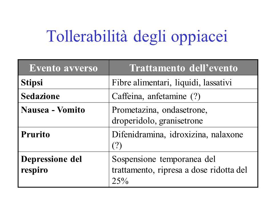Tollerabilità degli oppiacei Evento avversoTrattamento dellevento StipsiFibre alimentari, liquidi, lassativi SedazioneCaffeina, anfetamine (?) Nausea