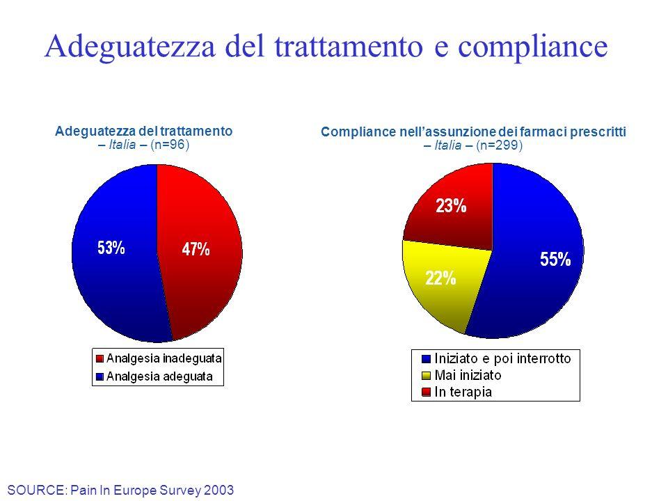 Adeguatezza del trattamento – Italia – (n=96) Adeguatezza del trattamento e compliance Compliance nellassunzione dei farmaci prescritti – Italia – (n=