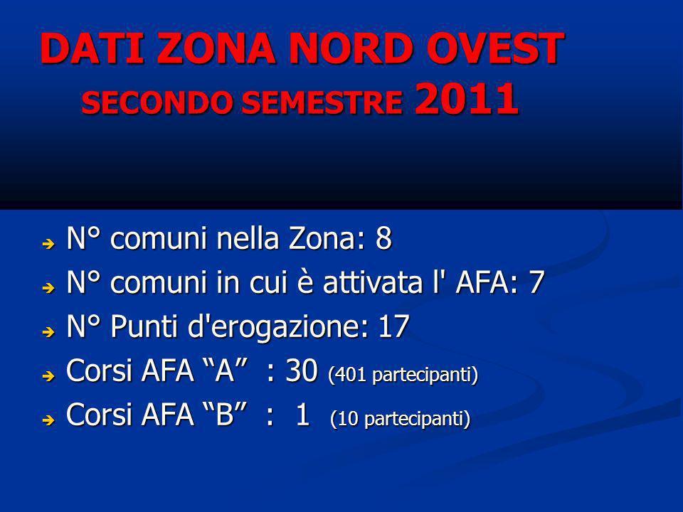 DATI ZONA NORD OVEST SECONDO SEMESTRE 2011 N° comuni nella Zona: 8 N° comuni nella Zona: 8 N° comuni in cui è attivata l' AFA: 7 N° comuni in cui è at