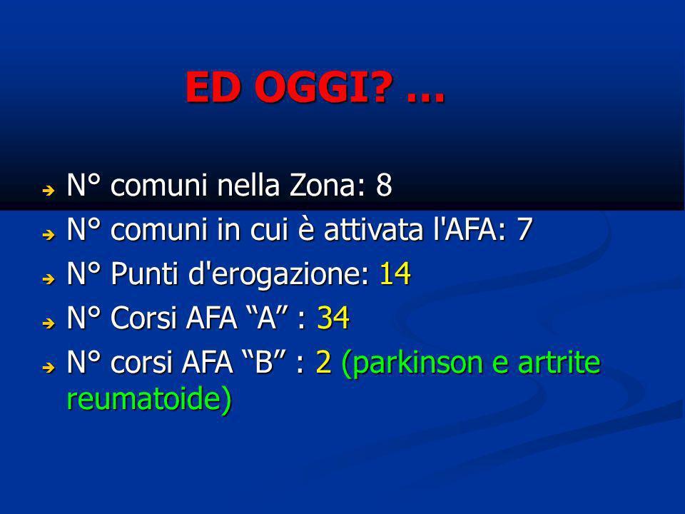ED OGGI? … N° comuni nella Zona: 8 N° comuni nella Zona: 8 N° comuni in cui è attivata l'AFA: 7 N° comuni in cui è attivata l'AFA: 7 N° Punti d'erogaz