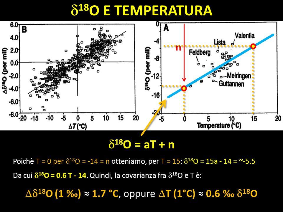 18 O = aT + n Poichè T = 0 per 18 O = -14 = n otteniamo, per T = 15: 18 O = 15a - 14 = ~-5.5 Da cui 18 O = 0.6 T - 14. Quindi, la covarianza fra 18 O
