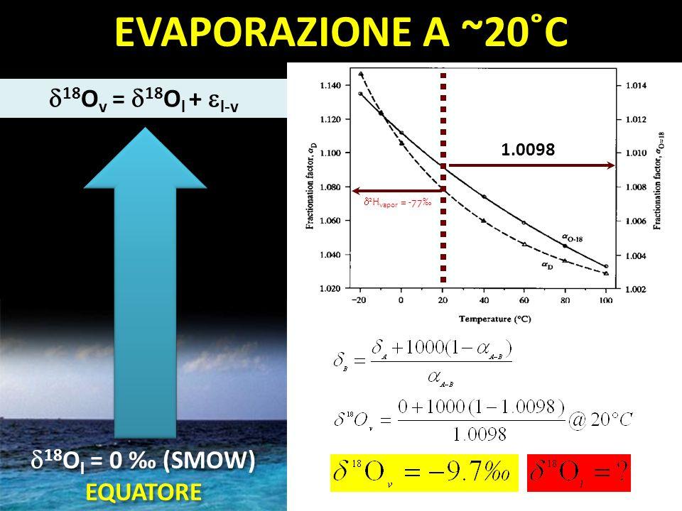 18 O v = 18 O l + l-v EVAPORAZIONE A ~20˚C 1.0098 2 H vapor = -77 18 O l = 0 (SMOW) EQUATORE 18 O l = 0 (SMOW) EQUATORE