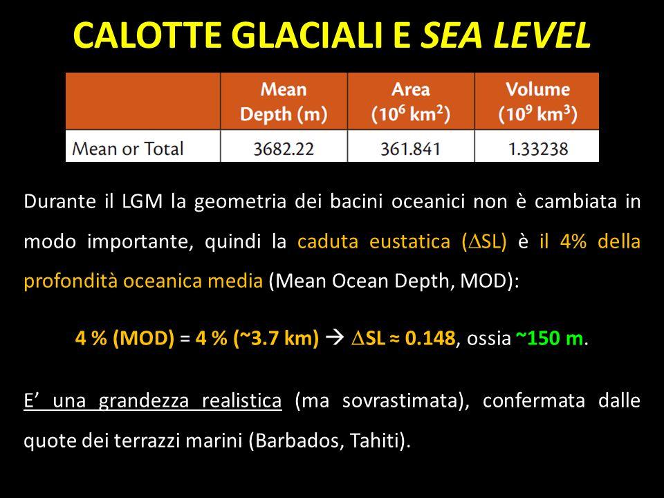 Durante il LGM la geometria dei bacini oceanici non è cambiata in modo importante, quindi la caduta eustatica ( SL) è il 4% della profondità oceanica