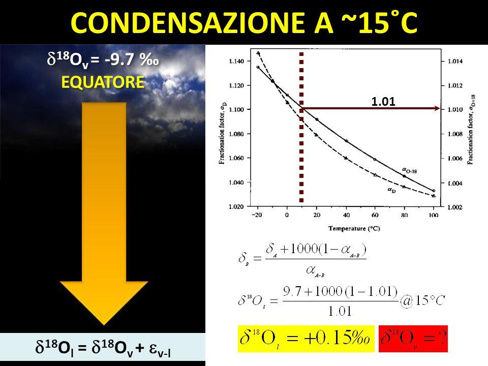 1.01 CONDENSAZIONE A ~15˚C 18 O l = 18 O v + v-l 18 O v = -9.7 EQUATORE 18 O v = -9.7 EQUATORE
