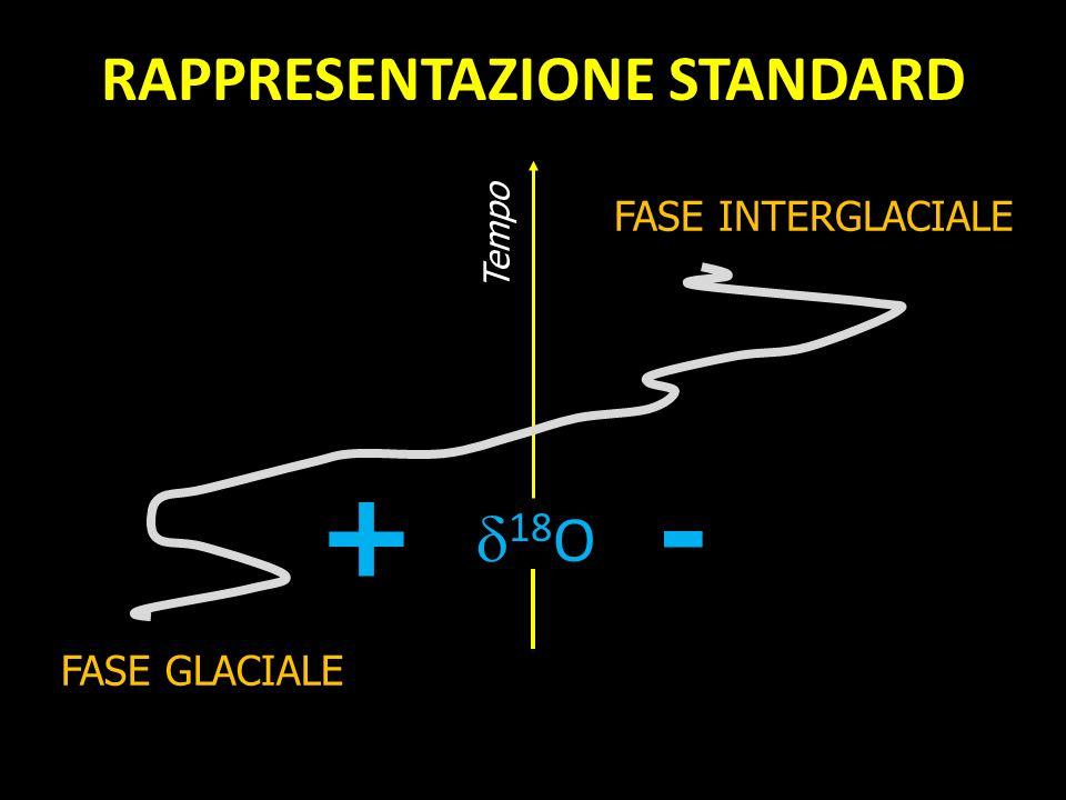 FASE GLACIALE 18 O +- FASE INTERGLACIALE Tempo RAPPRESENTAZIONE STANDARD