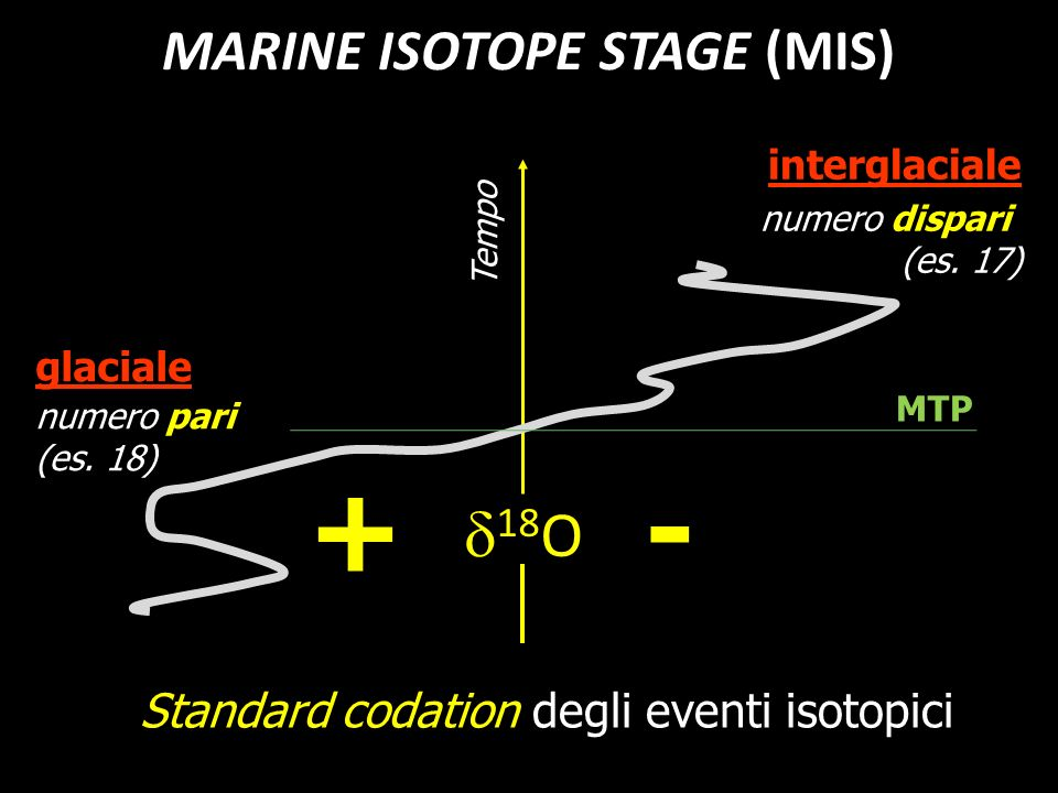 glaciale 18 O +- interglaciale numero pari (es. 18) numero dispari (es. 17) Standard codation degli eventi isotopici Tempo MARINE ISOTOPE STAGE (MIS)