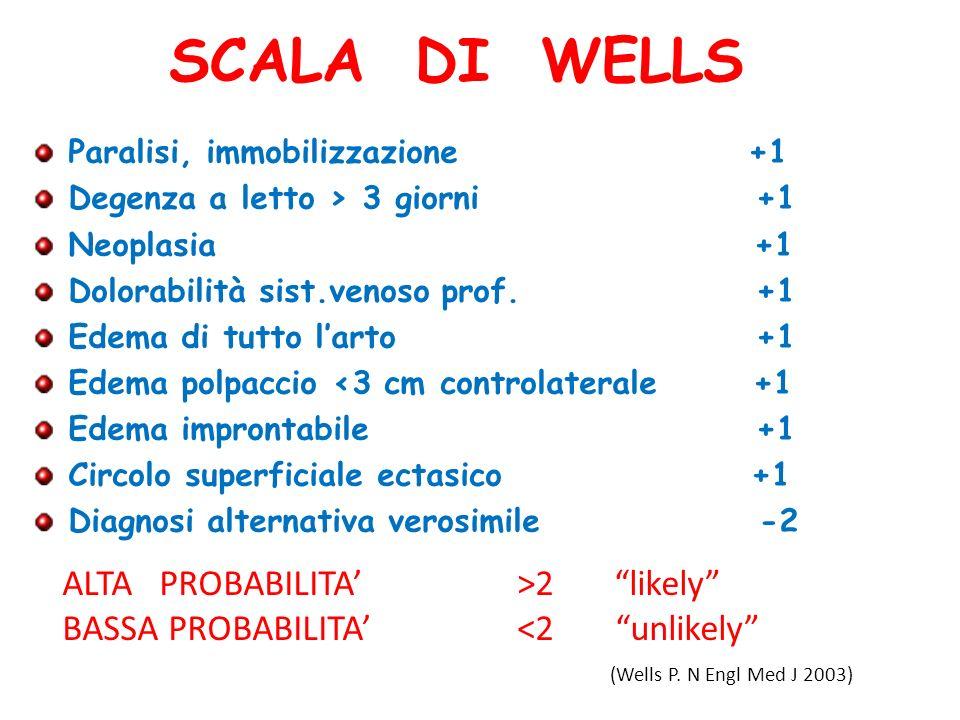 SCALA DI WELLS Paralisi, immobilizzazione +1 Degenza a letto > 3 giorni +1 Neoplasia +1 Dolorabilità sist.venoso prof. +1 Edema di tutto larto +1 Edem