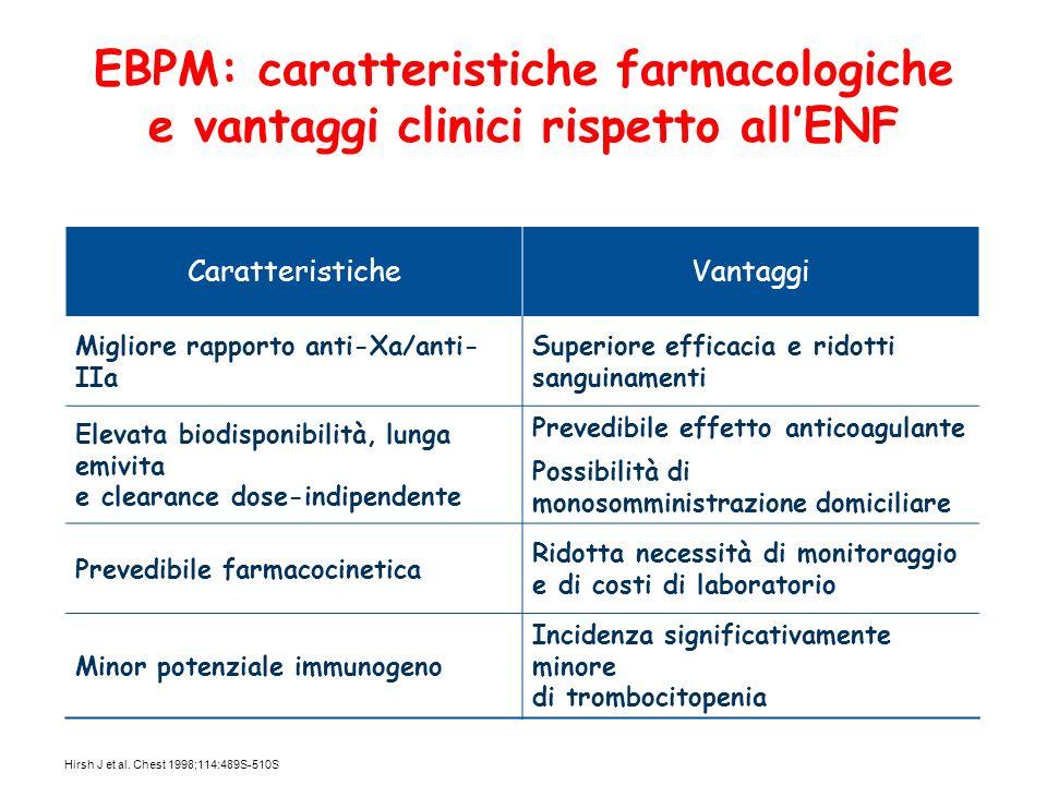 EBPM: caratteristiche farmacologiche e vantaggi clinici rispetto allENF CaratteristicheVantaggi Migliore rapporto anti-Xa/anti- IIa Superiore efficaci