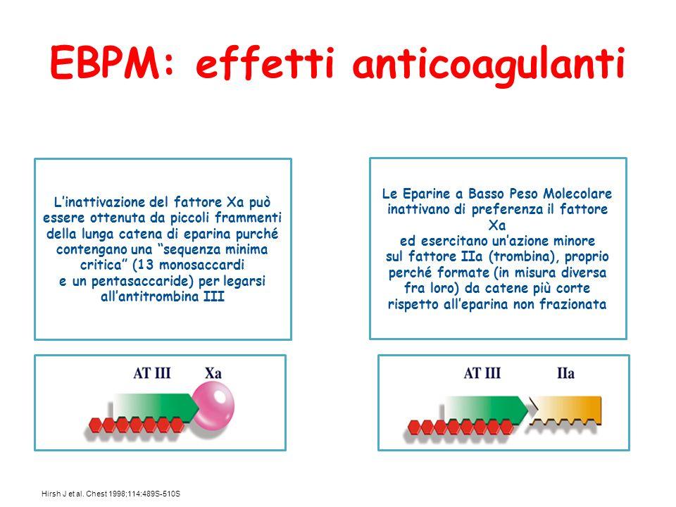 EBPM: effetti anticoagulanti Hirsh J et al. Chest 1998;114:489S-510S Linattivazione del fattore Xa può essere ottenuta da piccoli frammenti della lung