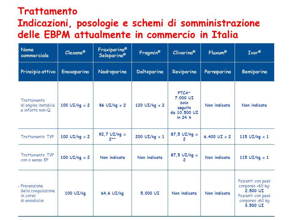 Trattamento Indicazioni, posologie e schemi di somministrazione delle EBPM attualmente in commercio in Italia Nome commerciale Clexane ® Fraxiparina ®