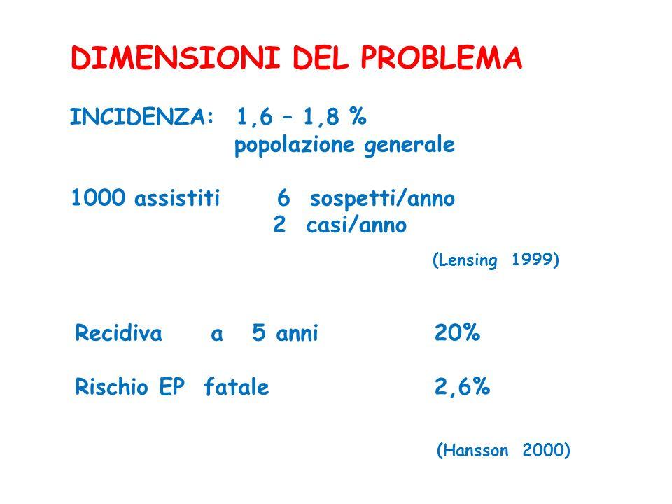 INCIDENZA: 1,6 – 1,8 % popolazione generale 1000 assistiti 6 sospetti/anno 2 casi/anno (Lensing 1999) DIMENSIONI DEL PROBLEMA Recidiva a 5 anni 20% Ri