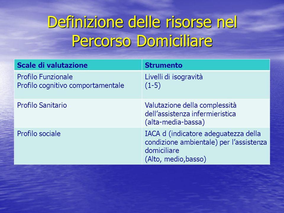 Definizione delle risorse nel Percorso Domiciliare Scale di valutazioneStrumento Profilo Funzionale Profilo cognitivo comportamentale Livelli di isogr