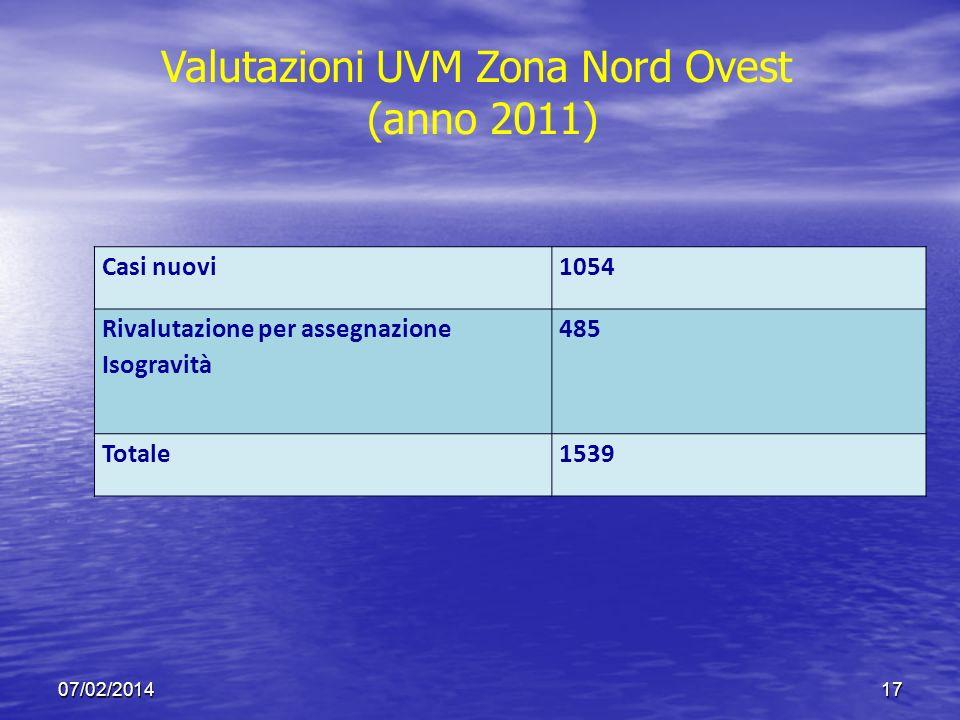 07/02/201417 Casi nuovi1054 Rivalutazione per assegnazione Isogravità 485 Totale1539 Valutazioni UVM Zona Nord Ovest (anno 2011)