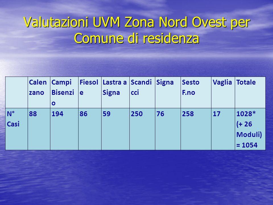 Valutazioni UVM Zona Nord Ovest per Comune di residenza Calen zano Campi Bisenzi o Fiesol e Lastra a Signa Scandi cci Signa Sesto F.no VagliaTotale N°