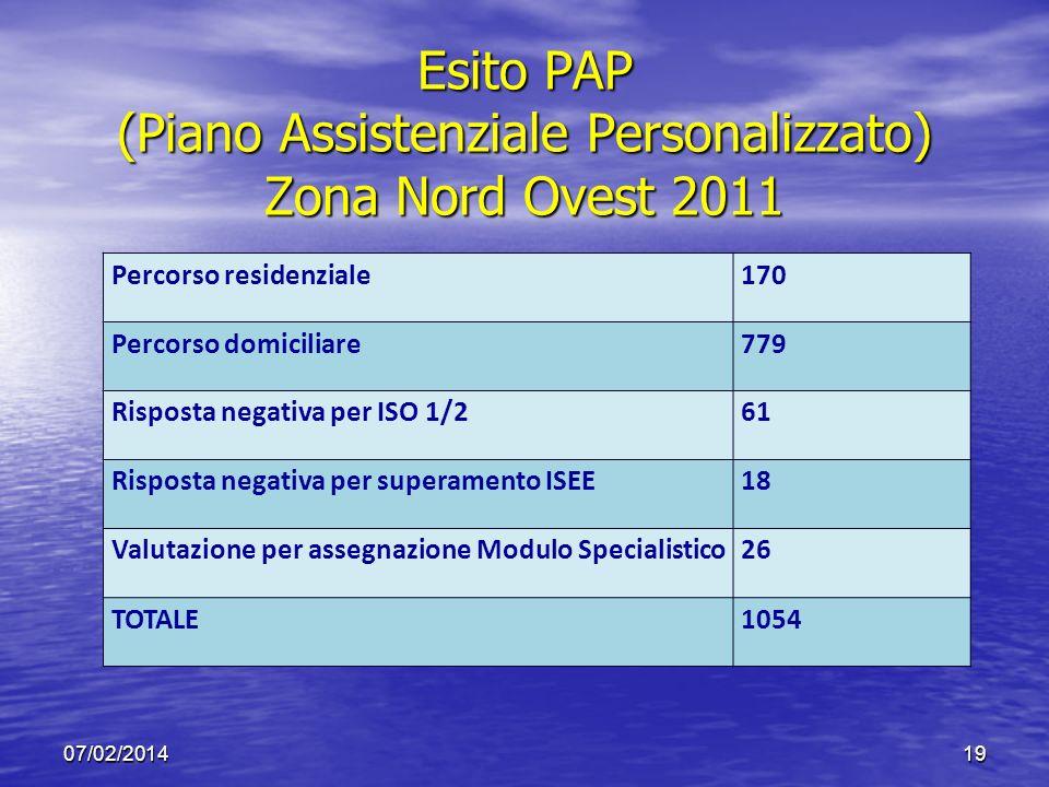 Esito PAP (Piano Assistenziale Personalizzato) Zona Nord Ovest 2011 07/02/201419 Percorso residenziale170 Percorso domiciliare779 Risposta negativa pe