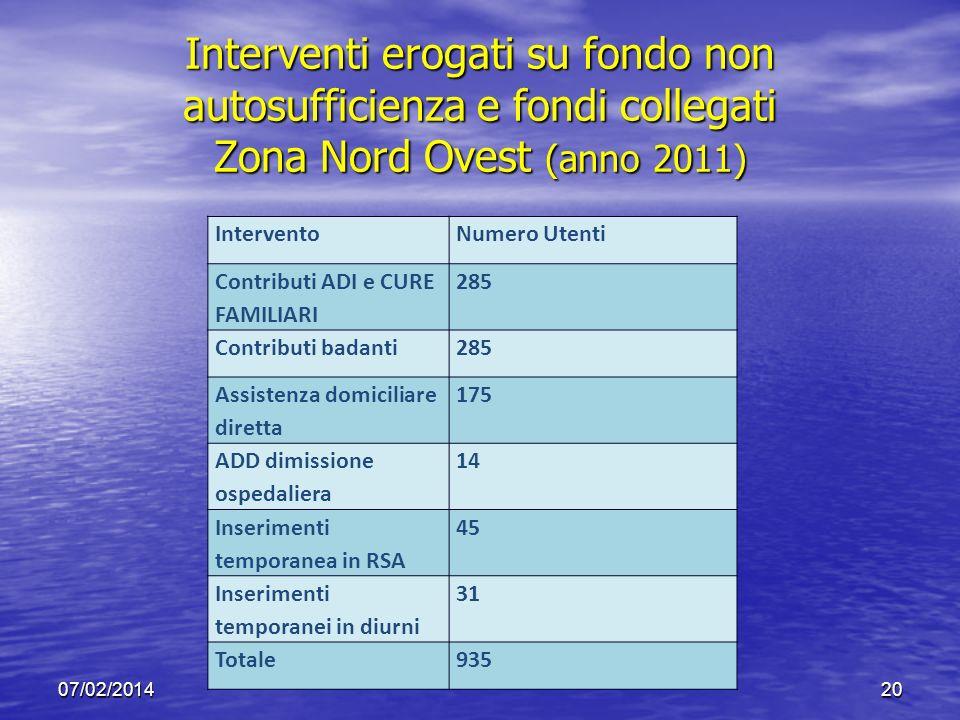 Interventi erogati su fondo non autosufficienza e fondi collegati Zona Nord Ovest (anno 2011) 07/02/201420 InterventoNumero Utenti Contributi ADI e CU